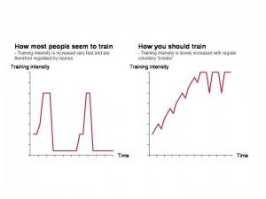Forøgelse af træningsintensitet i løbetræningen
